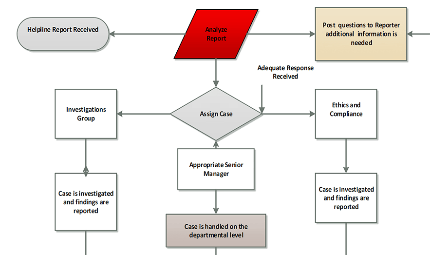 Compliance Reporting Process Flow Chart